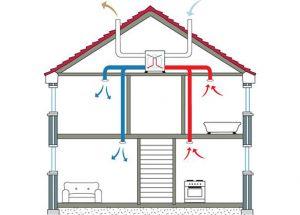 A hővisszanyerős szellőztető és annak energiahatékonysága