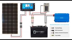 Takarékos és környezetkímélő kempingezés – solar panel rendszer a Camp Shopnál